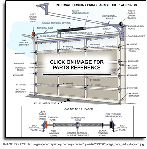Garage Door Replacement Parts Queens NY